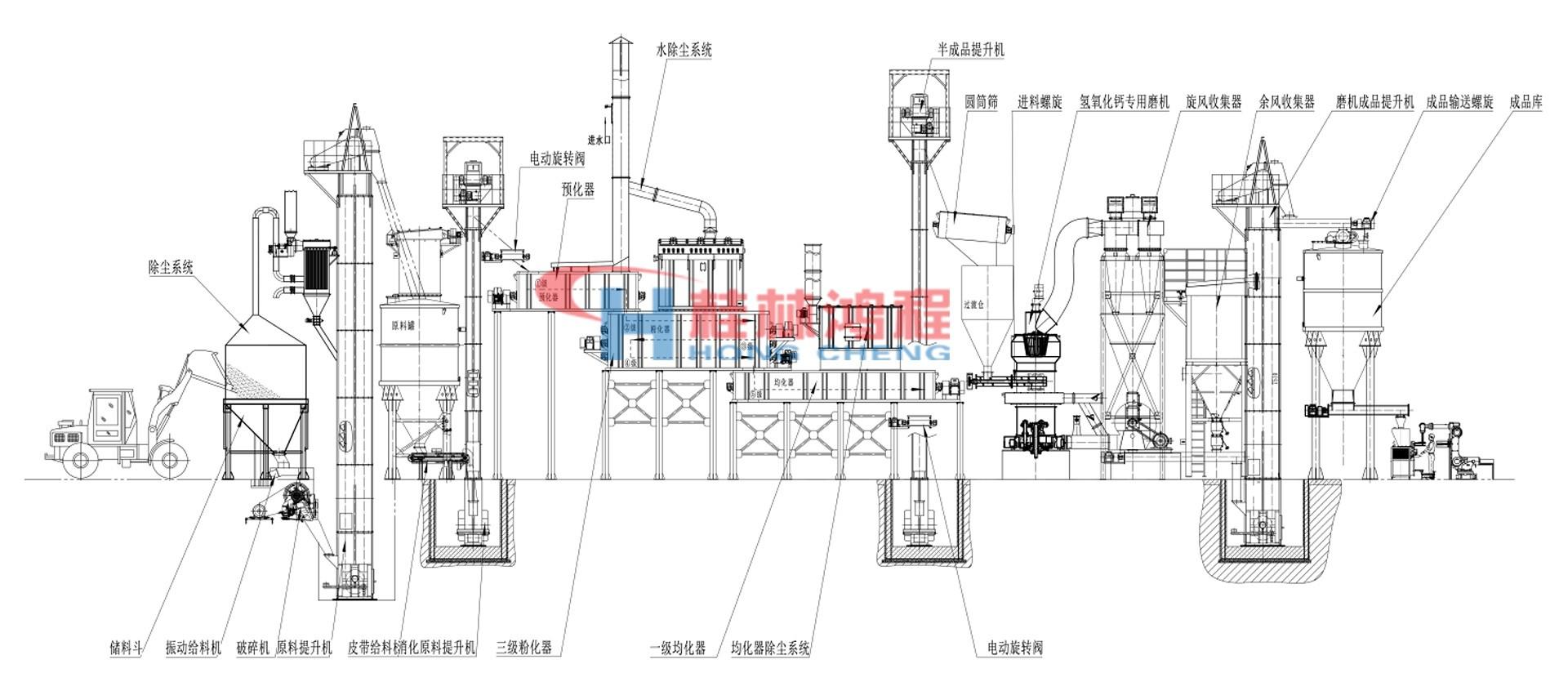 氢氧化钙生产线消化系统设备图